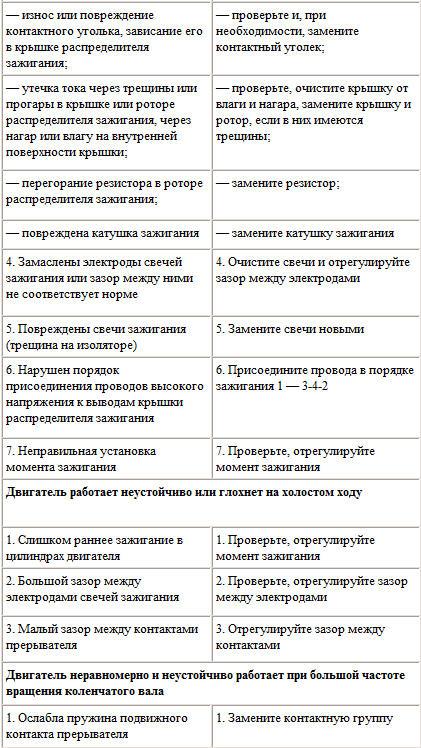 Катушка зажигания - vazrem.narod.ru